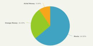 Quel mobile money utilisez-vous principalement ?