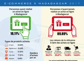 L'e-commerce à Madagascar