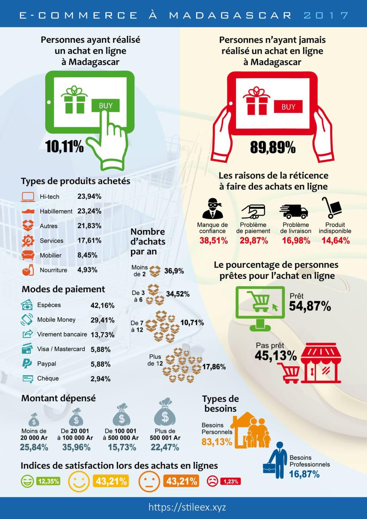 L'e-commerce à Madagascar