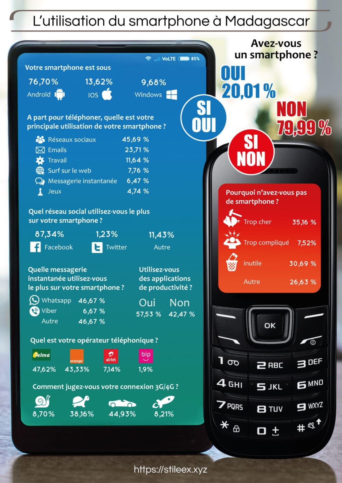 Sondage utilisation du smartphone à Madagascar