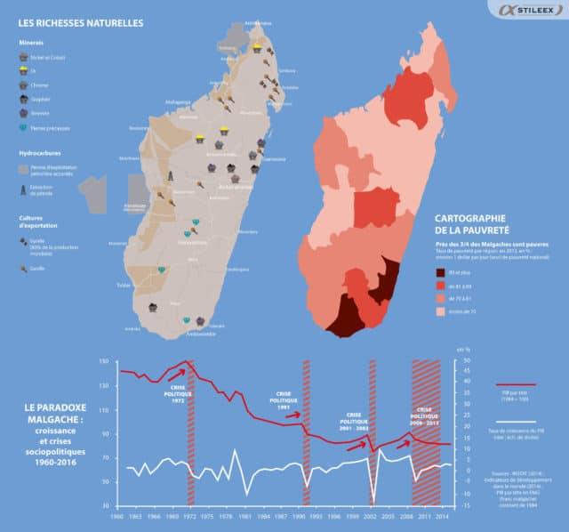 Richesses et pauvreté se cotoient à Madagascar