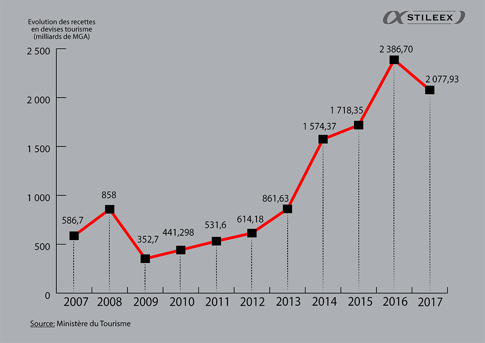Les recettes du tourisme, ici en milliards de MGA, n'ont fait qu'augmenter depuis 2009, dépassant le millier de milliards en 2014