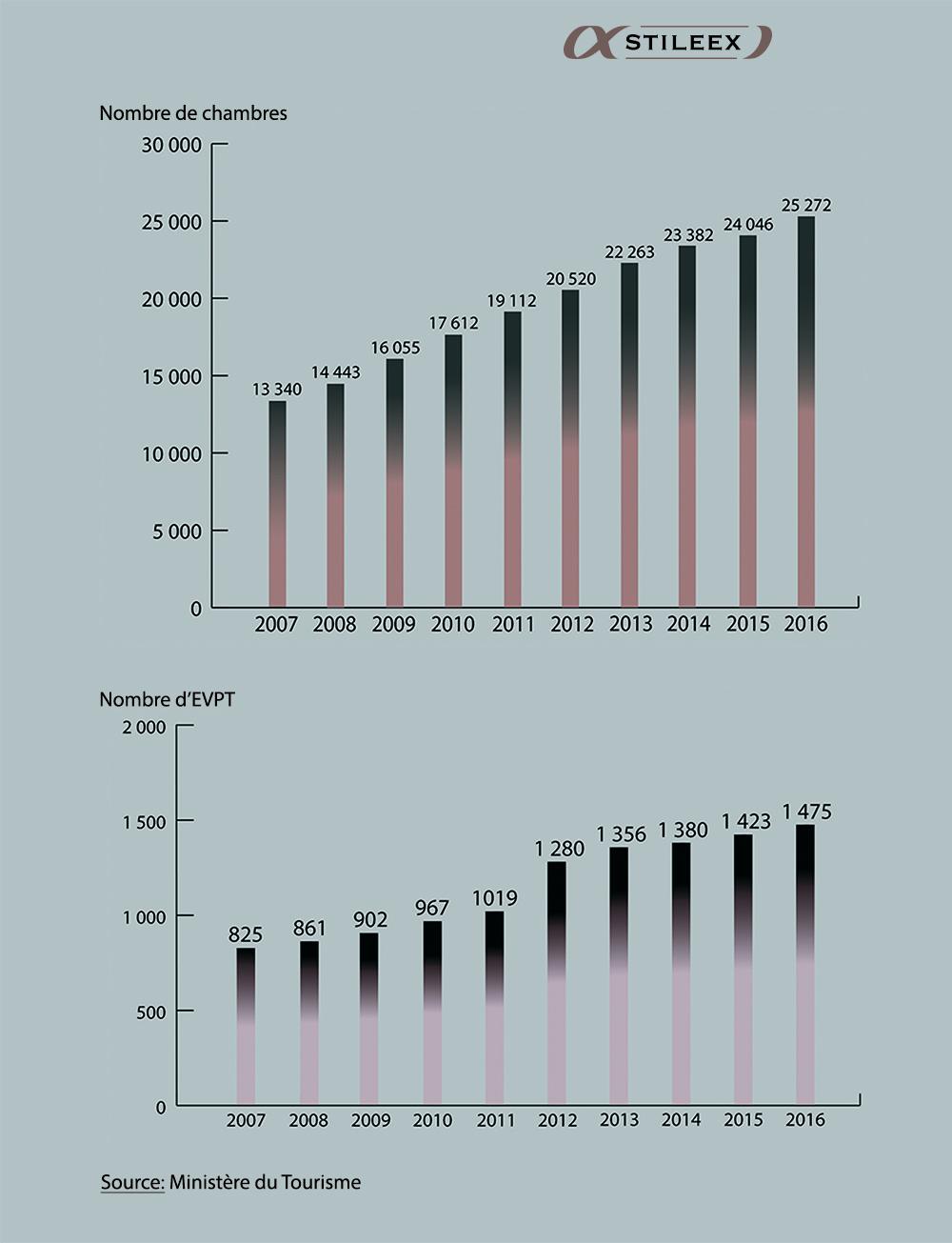 Une augmentation timide mais constante du nombre de chambres et d'EVPT à Madagascsar
