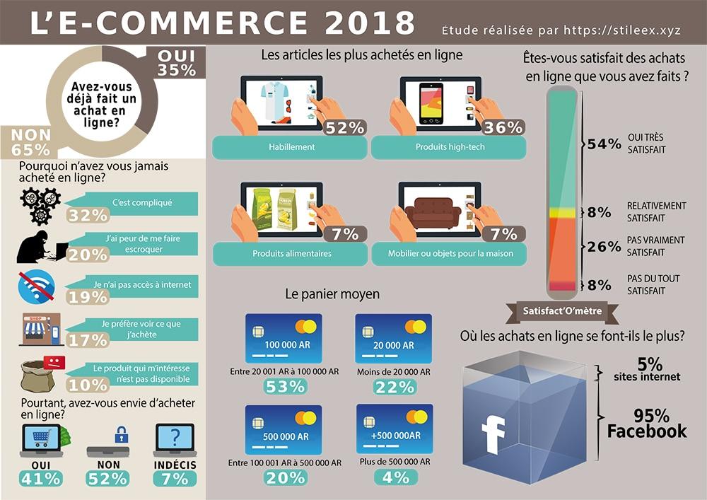 Résultat du sondage du marché de l'e-commerce 2018 à Madagascar