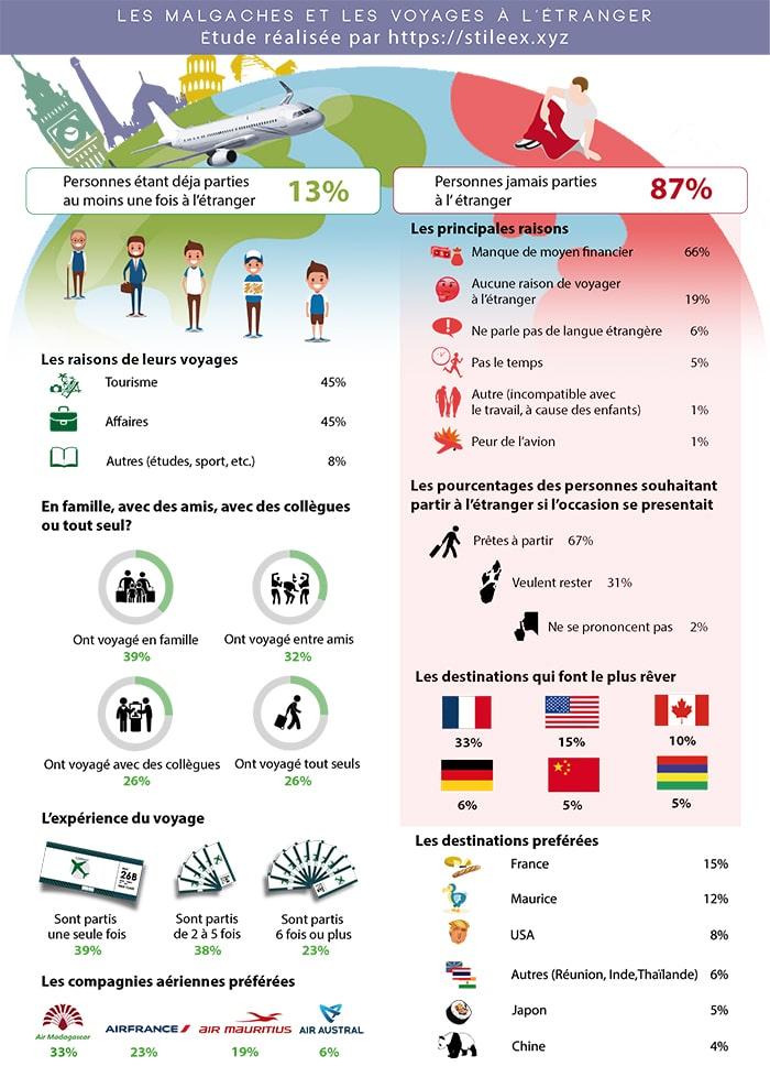 Sondage : les habitudes de voyage à l'étranger des Malgaches