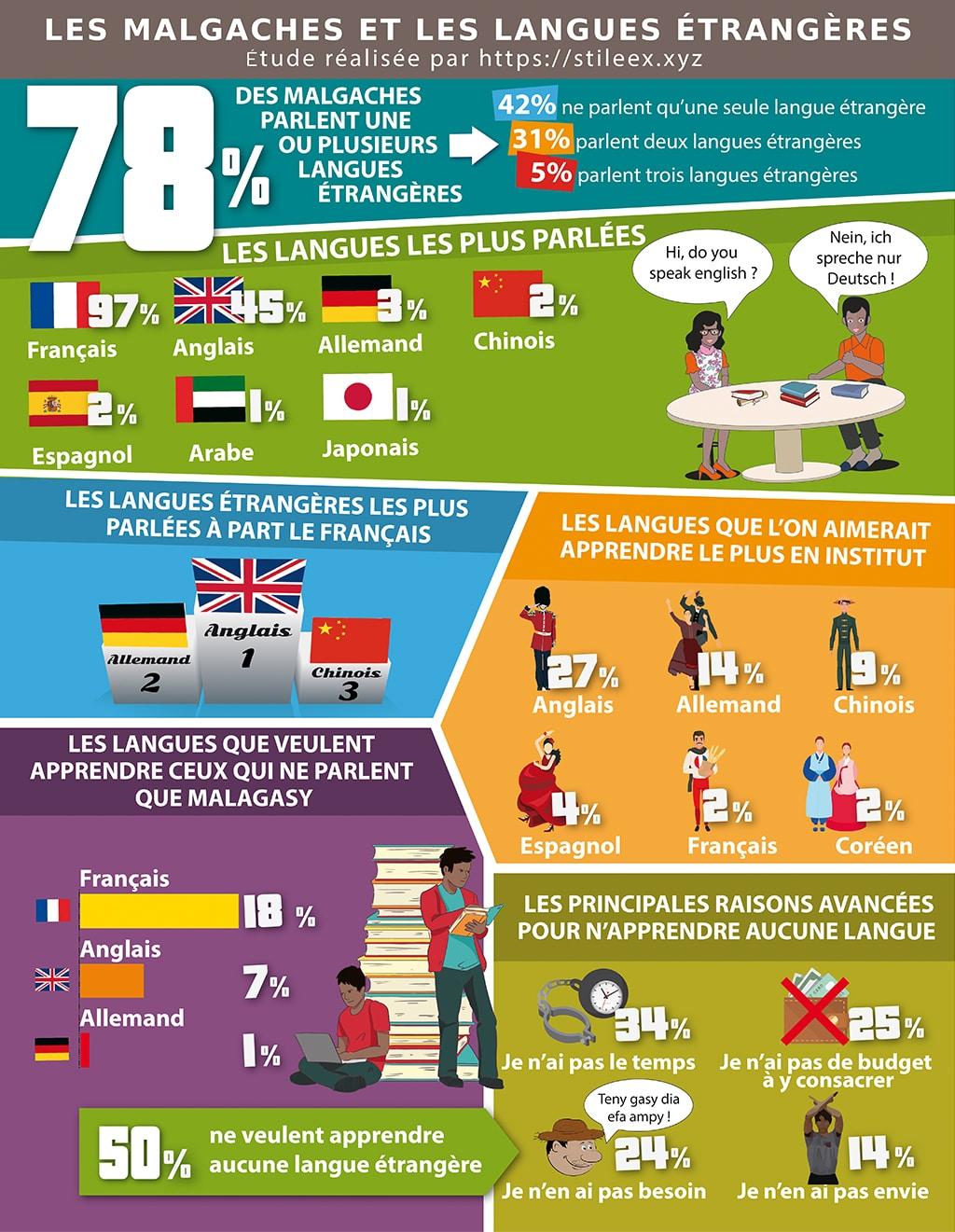 Sondage: la place des langues étrangères dans la vie des Malgaches