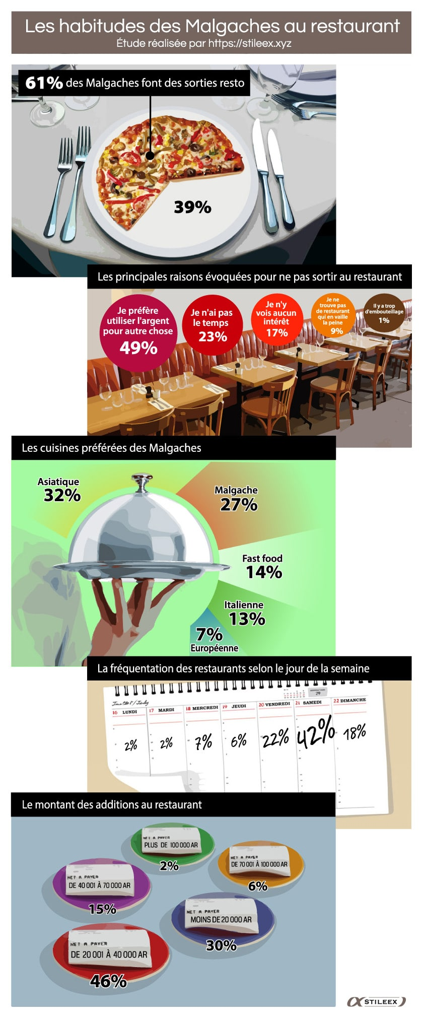 Résultat du sondage 2018 sur les habitudes des Malgaches au restaurant