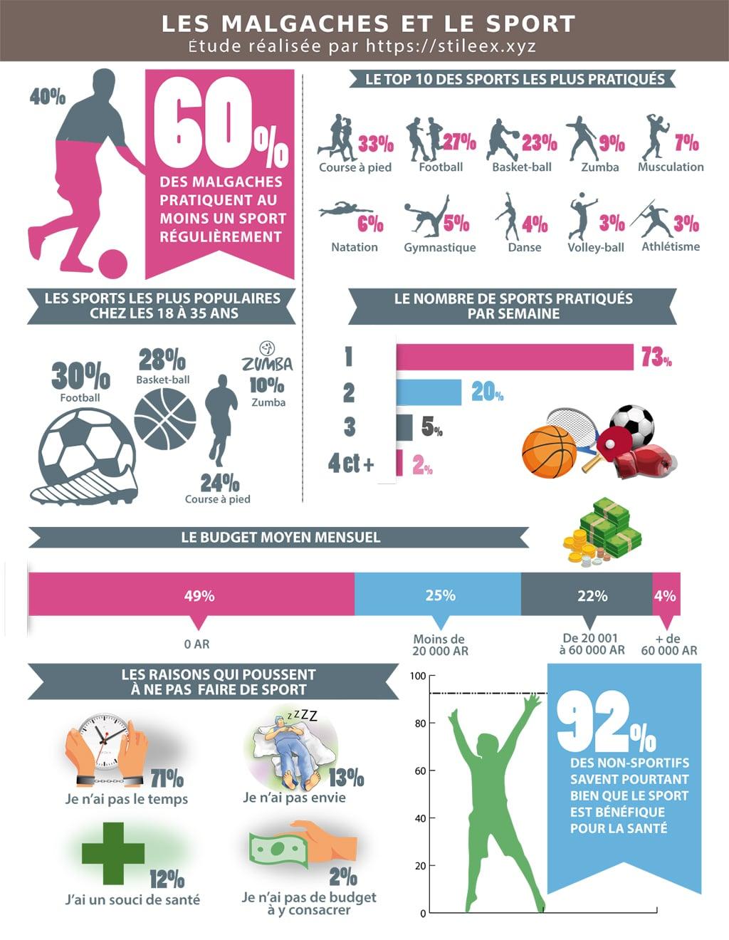Les Malgaches et le sport: sondage 2018