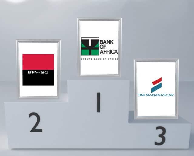 La BOA, la BFV-SG et la BNI sont les banques qui font le plus rêver les non-bancarisés
