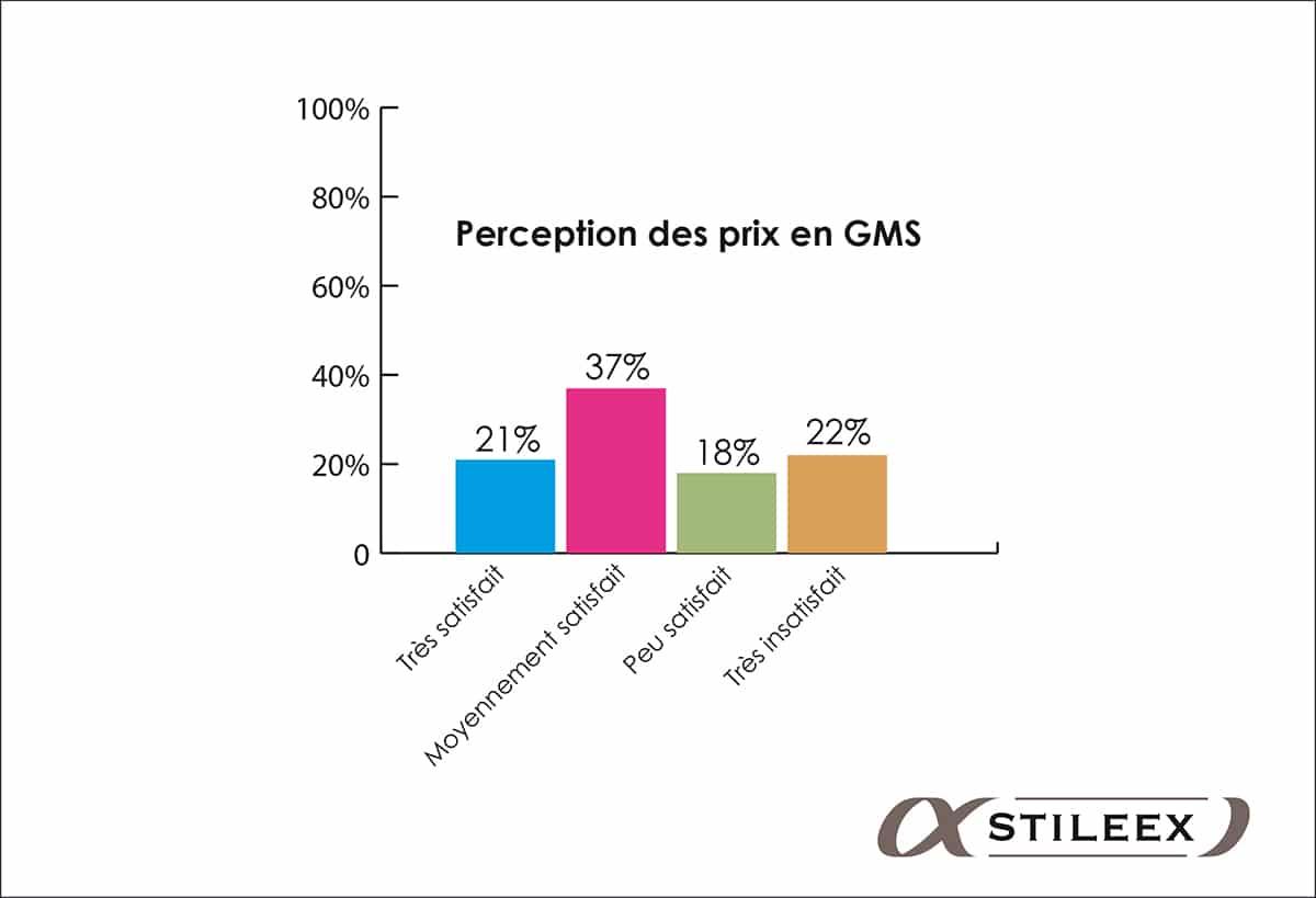 Les Malgaches fréquentant les GMS sont encore plus insatisfaits des prix pratiqués que la moyenne