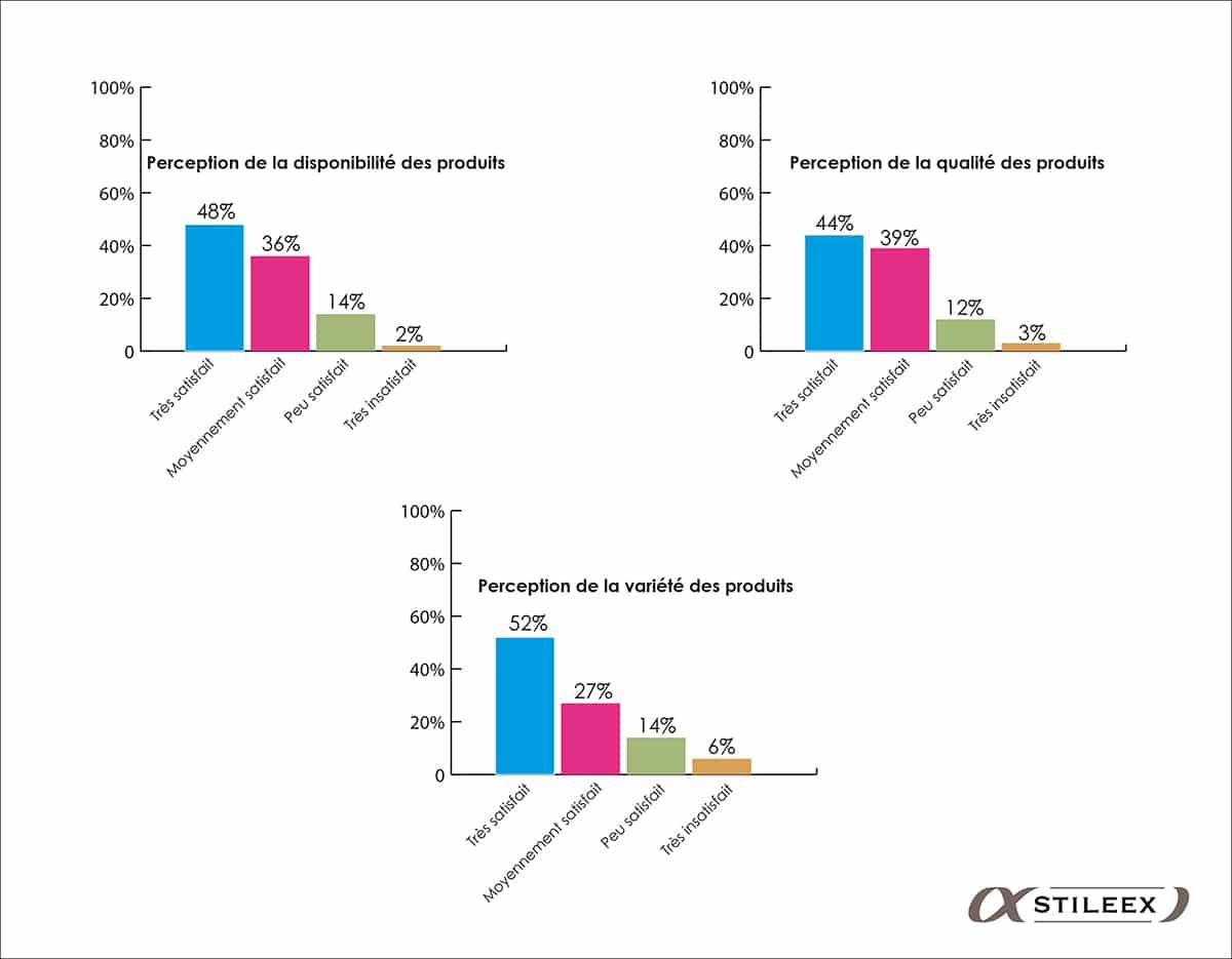 La satisfaction des Malgaches par rapport à la disponibilité, la qualité et la variété des produits dispos à la vente