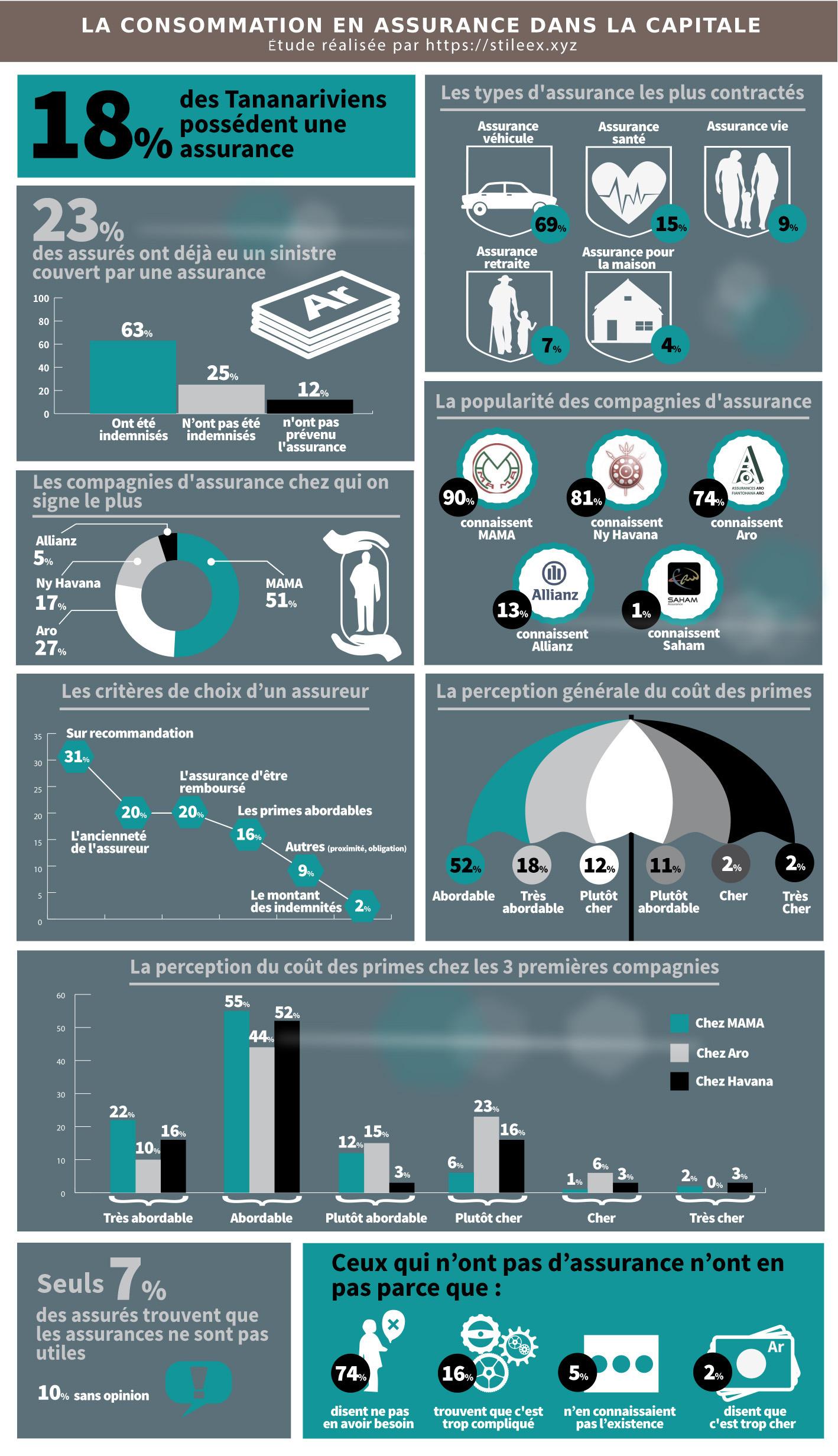 Les résultats du sondage sur l'assurance dans la capitale