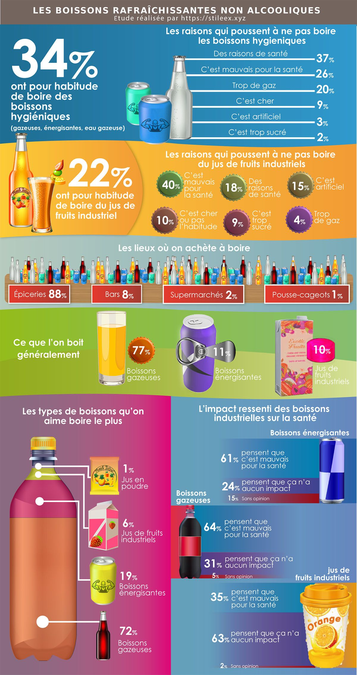 Les résultats du sondage sur la consommation des boissons rafraîchissantes non alcooliques