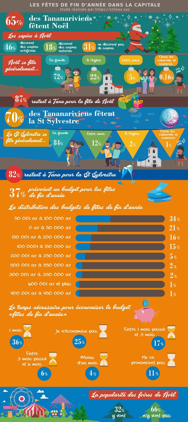 Résultat du sondage sur les fêtes de fin d'année à Antananarivo