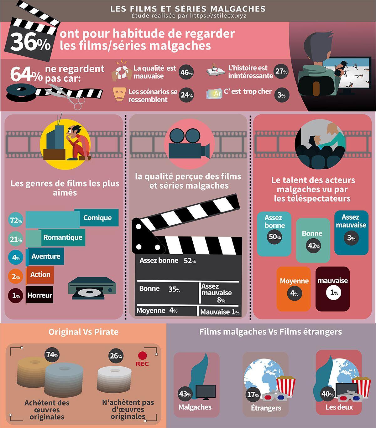 Sondage sur l'opinion des Tananariviens concernant les films et les séries malgaches