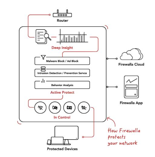 Le mode de fonctionnement de Firewalla (en anglais)
