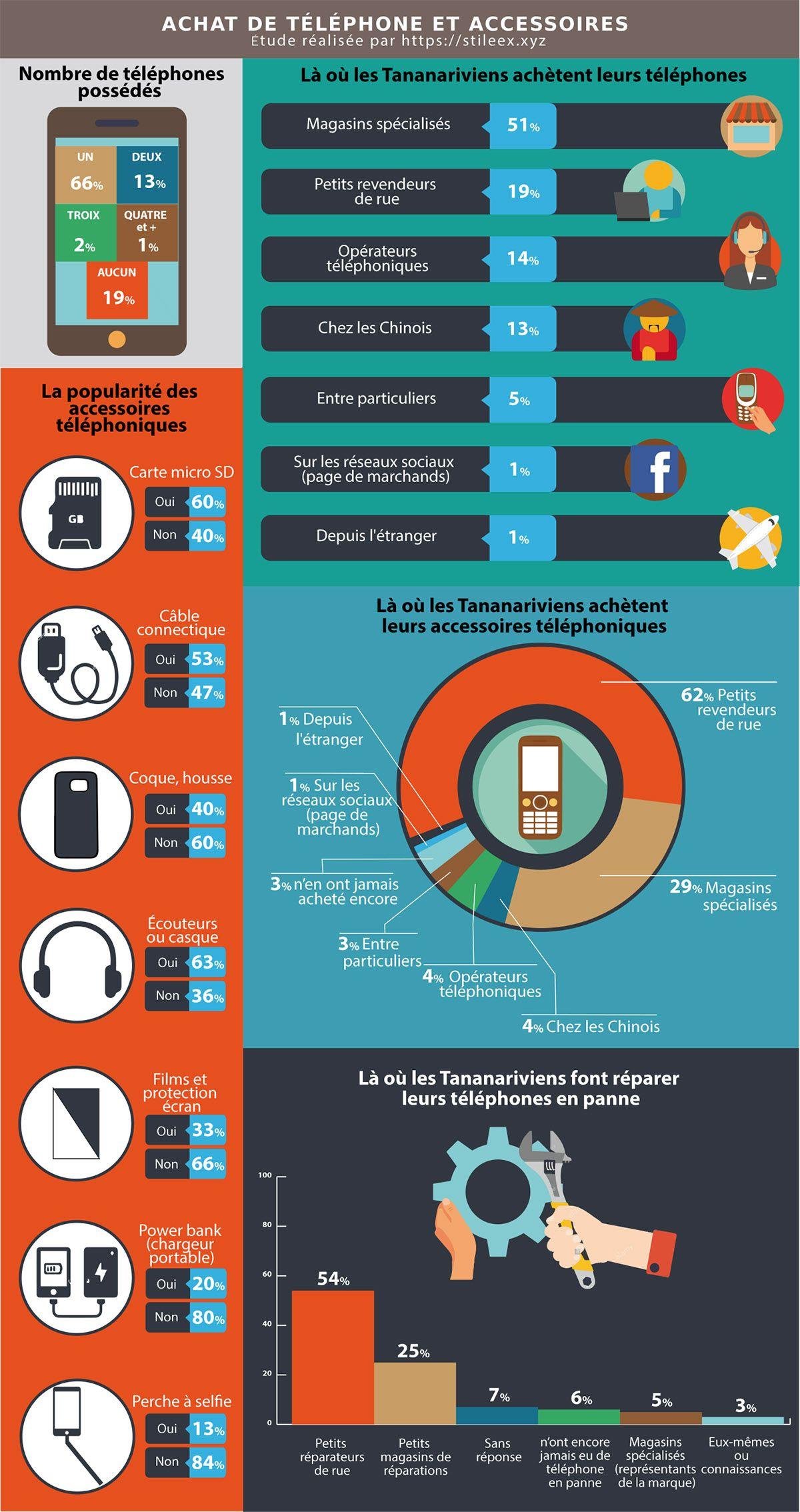 Résultats du sondage sur les habitudes d'achat téléphone des Tananariviens