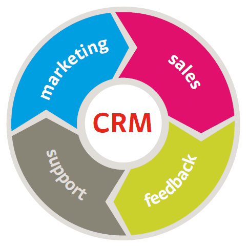 Free and Paid CRM Software: Basic Customer Management Solutions