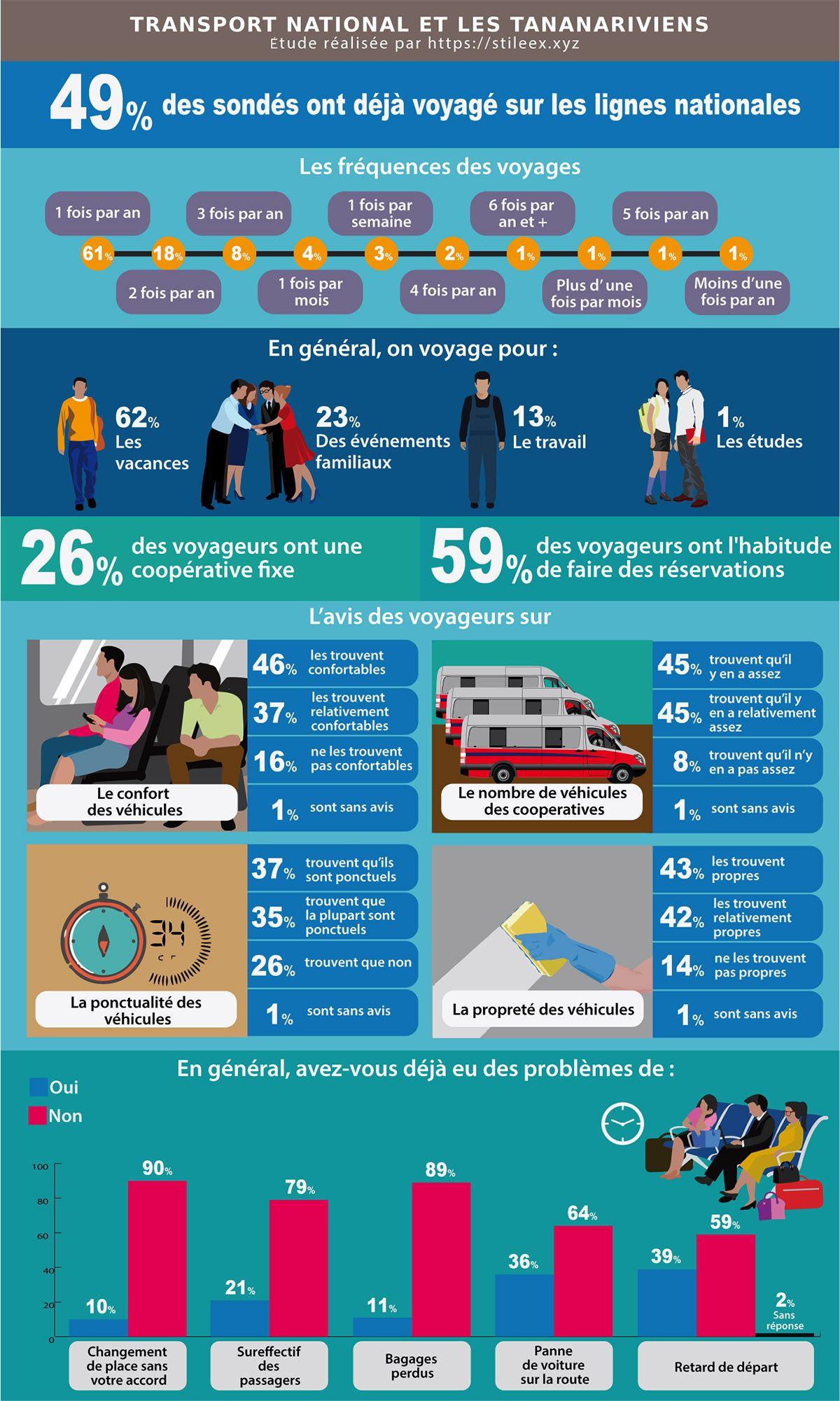 Le résultat du sondage sur l'avis des Tananariviens sur le transport national
