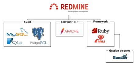 Requisitos para la instalación manual de Redmine