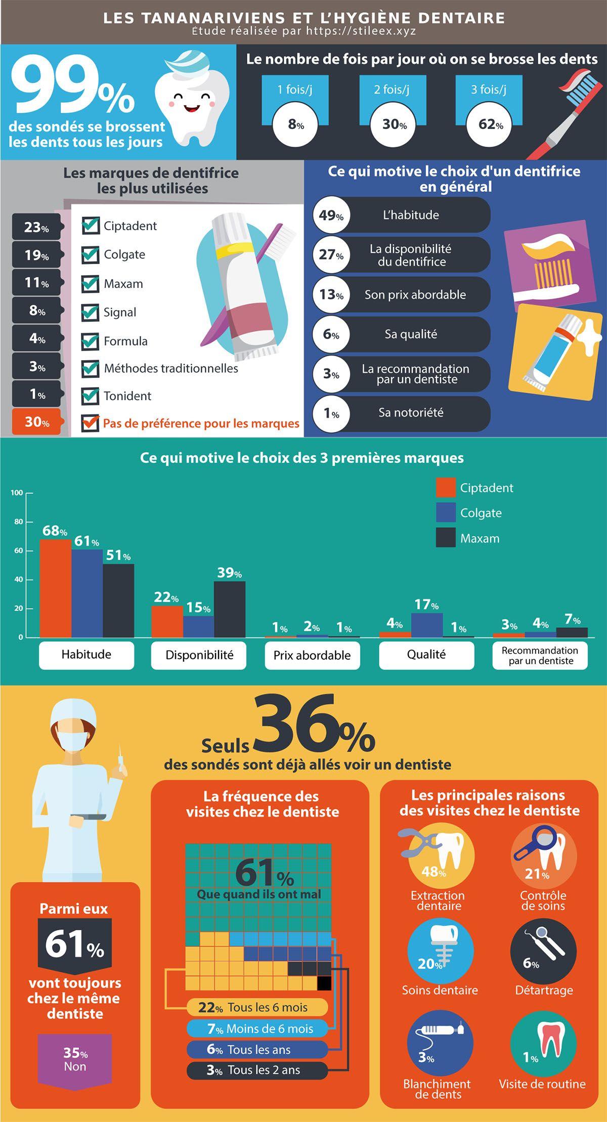 Résultats du sondage sur les Tananariviens et leur hygiène dentaire