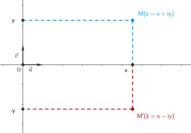 Représentation géométrique du conjugué d'un nombre complexe dans le plan complexe