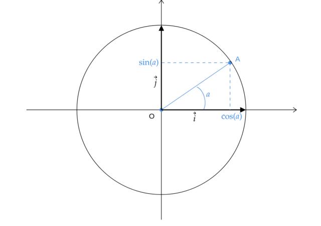 Signification géométrique des fonctions cosinus et sinus