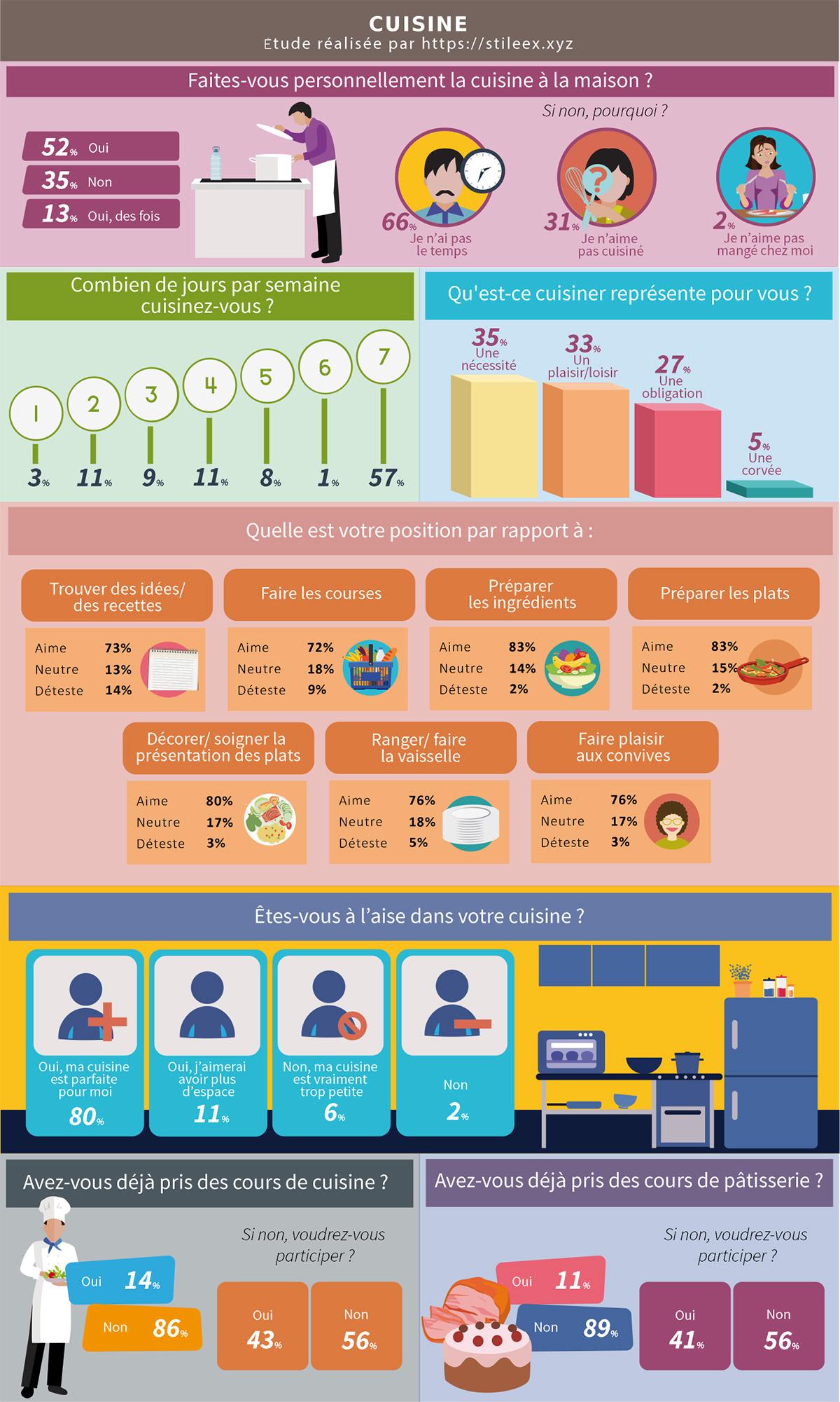 La cuisine et les Tananariviens en infographie