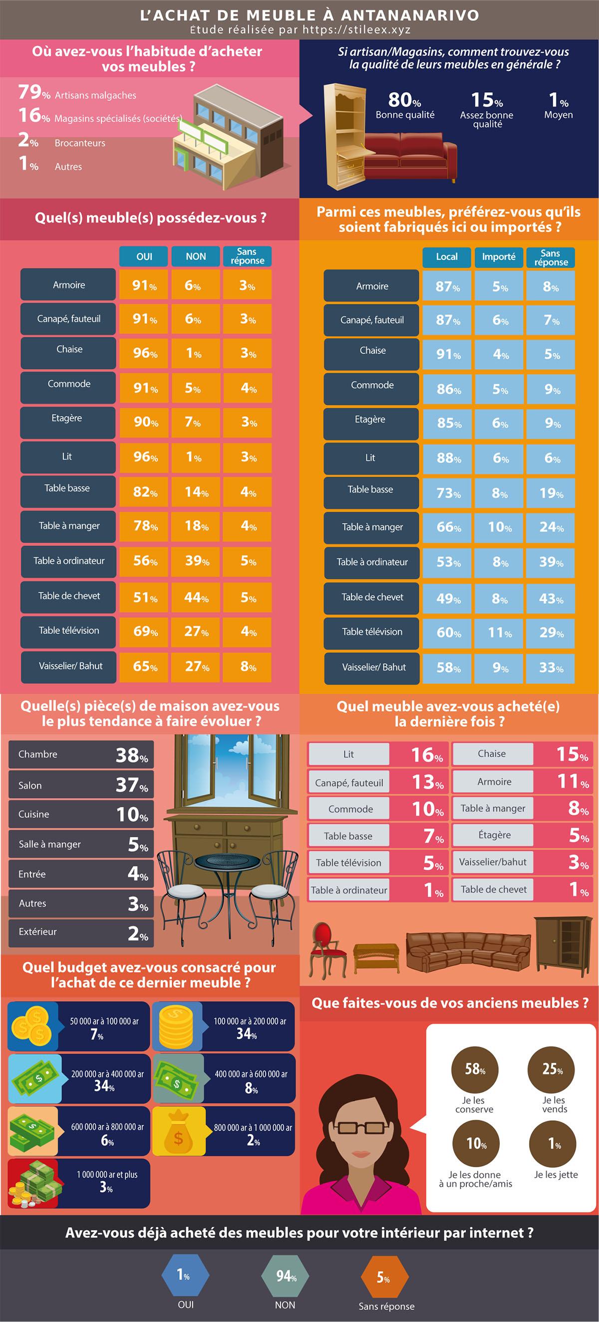 Les Tananariviens et les meubles