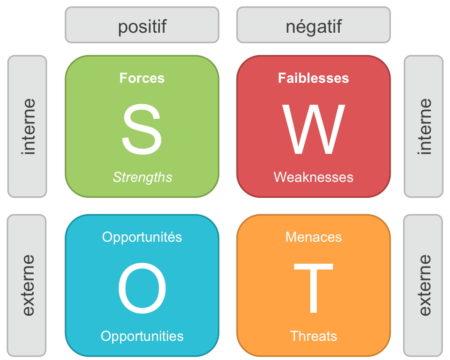 Croiser les points positifs avec les points négatifs pour réussir l'analyse SWOT