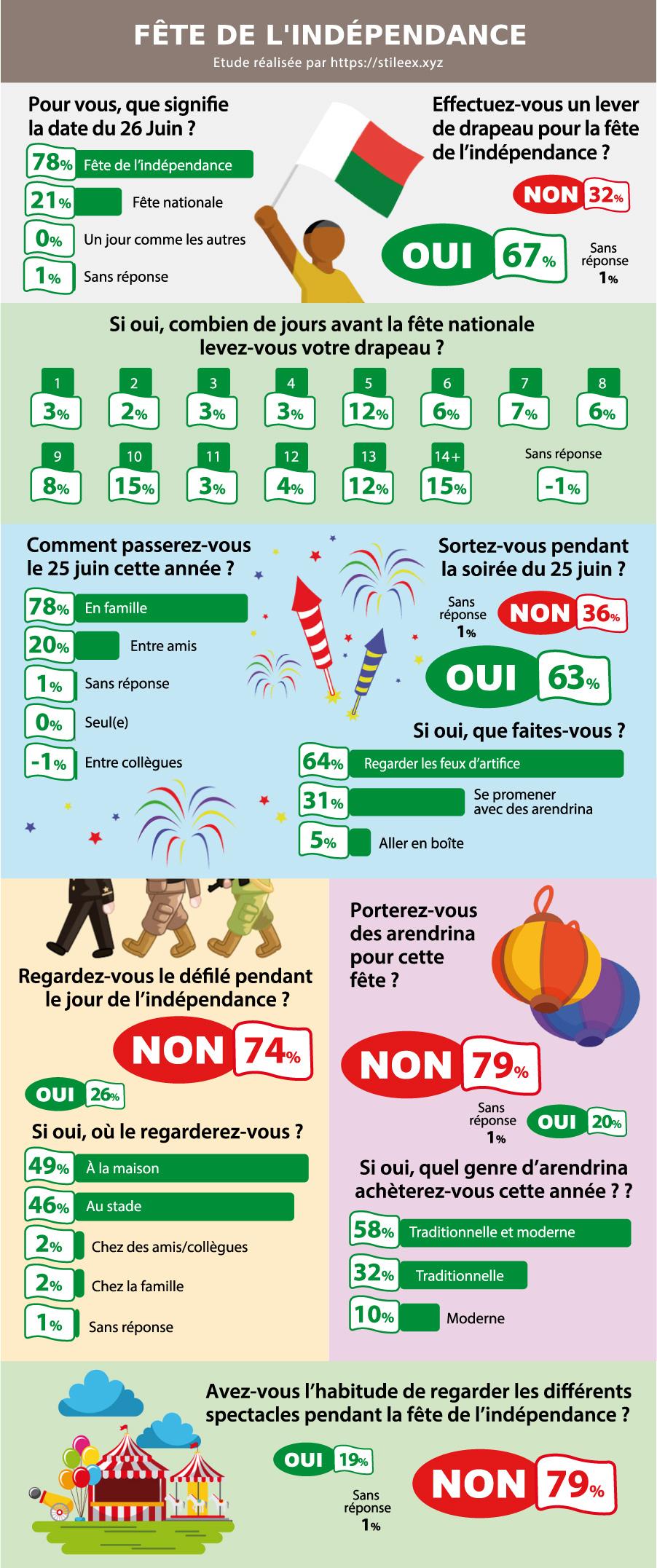 Comment se passe la célébration de la fête de l'indépendance à Madagascar