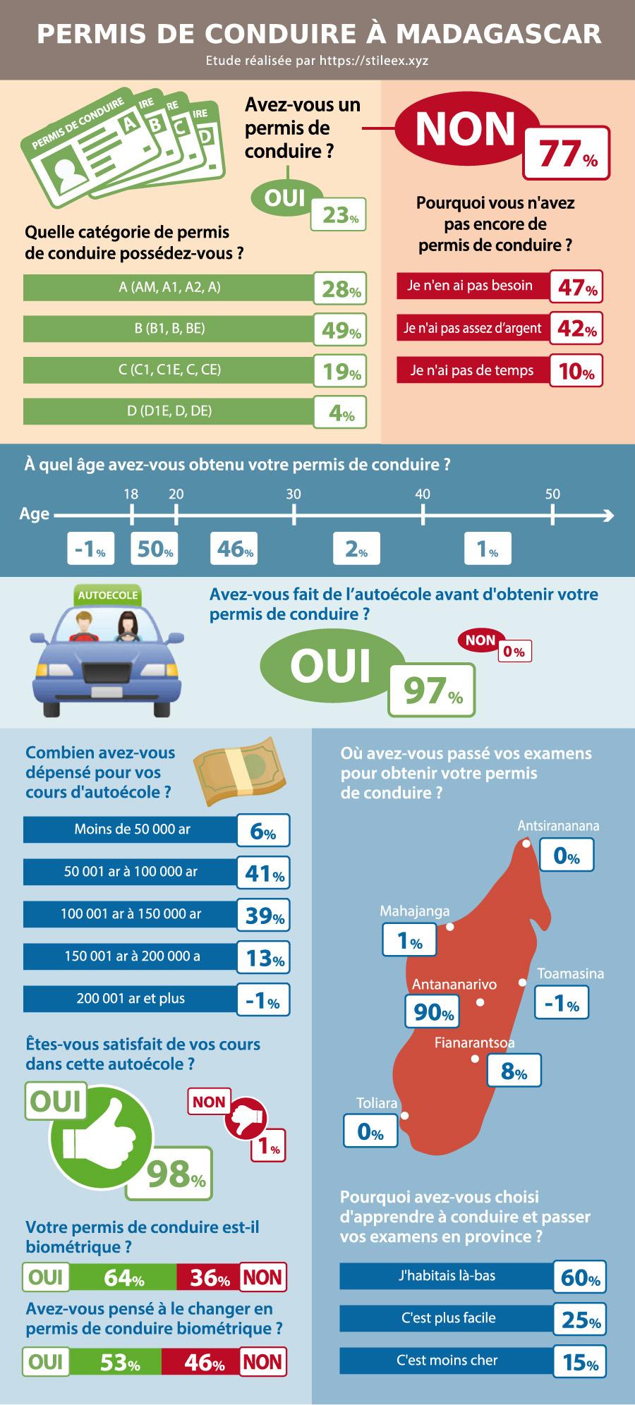 L'avis des Tananariviens sur le permis de conduire à Madagascar