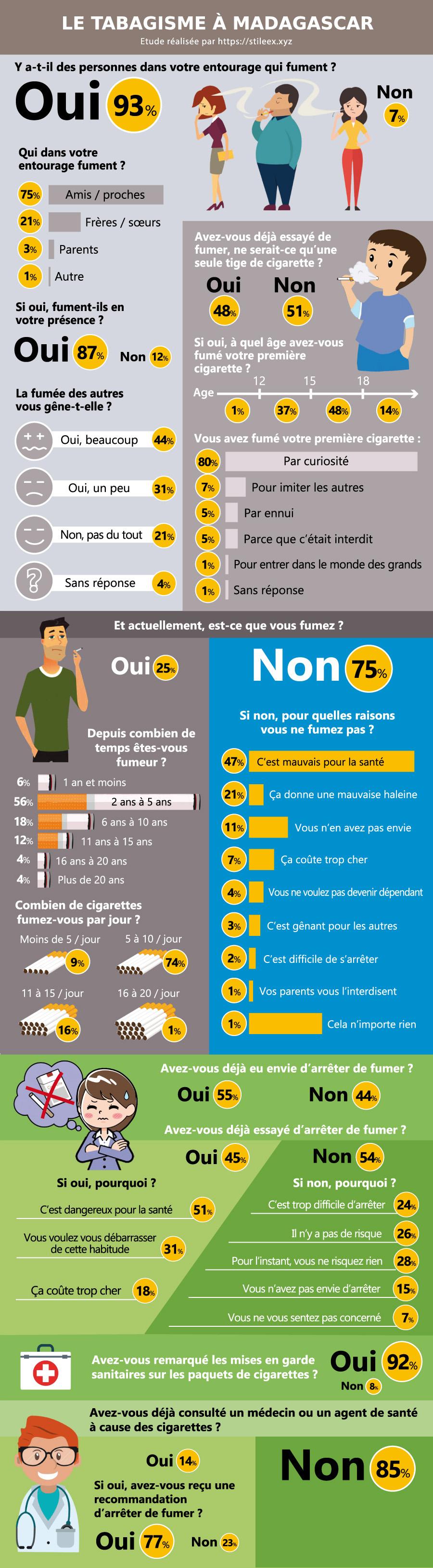 L'avis des Tananariviens sur le tabagisme à Madagascar