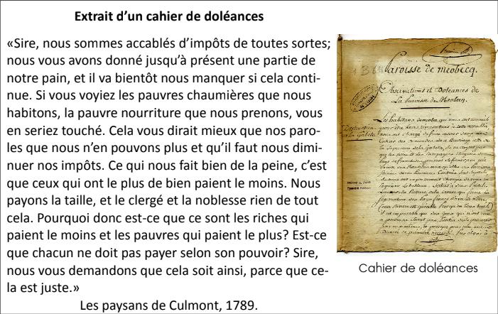 Les paysans ont fait part de leur misère dans la lettre de doléance avant la Révolution française