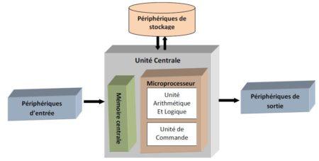 Le système informatique est composé d'une unité centrale qui relie chaque élément entre eux