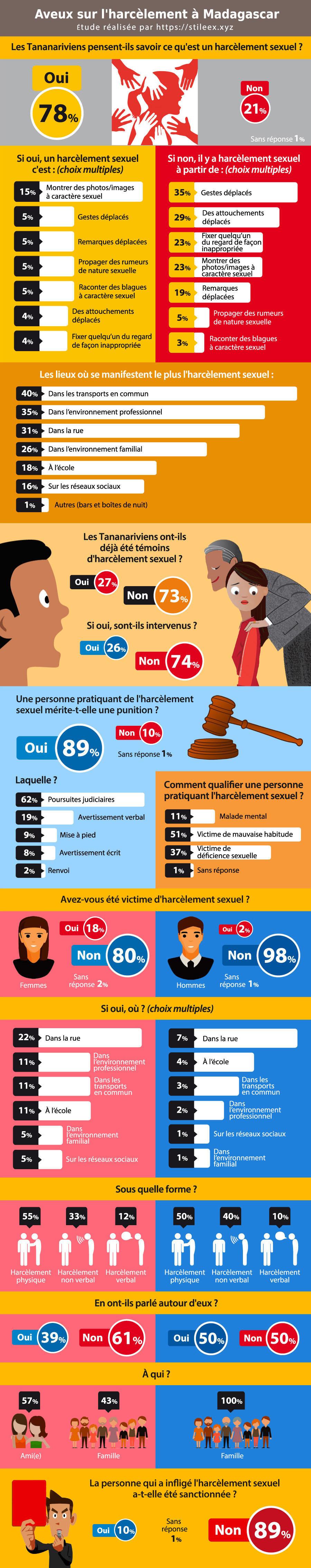 Le point de vue des Tananariviens sur le harcèlement sexuel à Madagascar