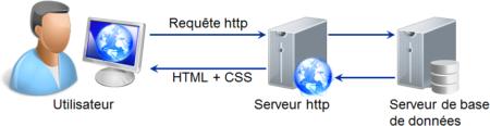 HTTP est un protocole très utilisé depuis 1990