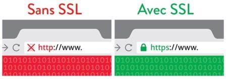 SSL sert à sécuriser la connexion