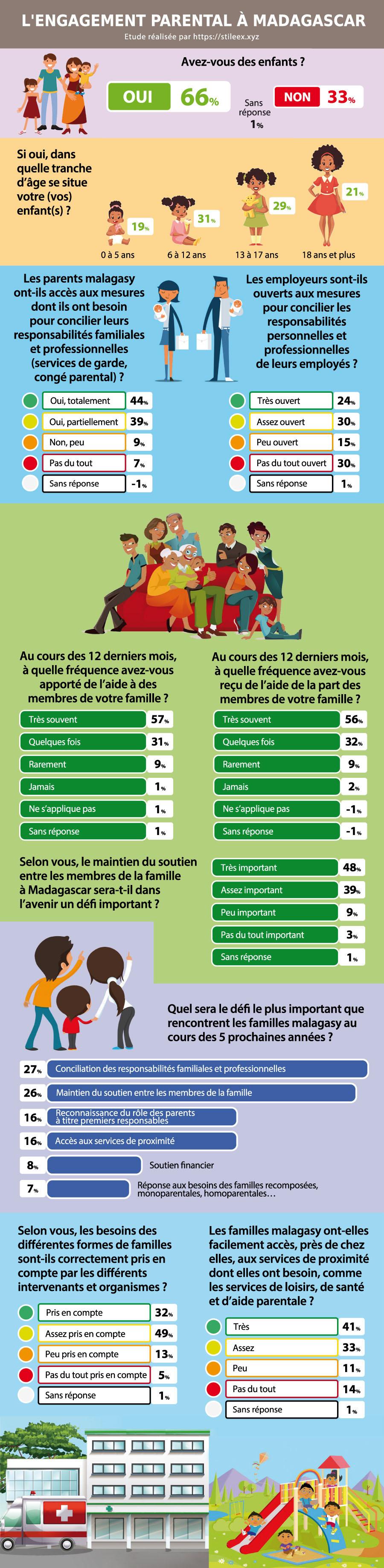 L'avis des Tananariviens sur l'engagement parental à Madagascar