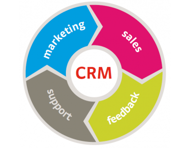 CRM is especially useful in marketing