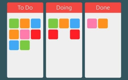 A simple example of a Kanban board
