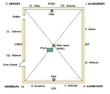 Chaque point cardinal a une signification respective qu'il faut prendre en compte lors de la construction de la maison