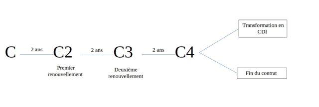 Si vous comptez établir un contrat en CDD à Madagascar, voici les procédures de renouvellement