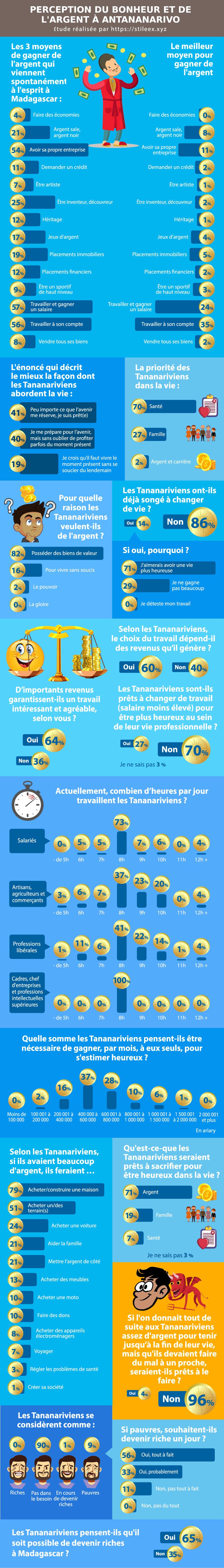 Le sondage sur le bonheur et l'argent à Madagascar en image