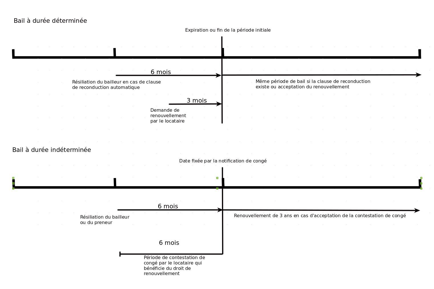 Voici un schéma pour résumer le renouvellement d'un contrat de bail à Madagascar, qu'il soit à durée déterminée ou indéterminée