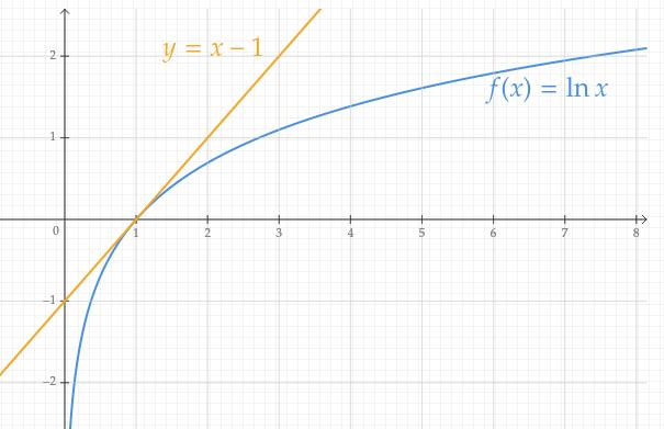 Représentation graphique de l'inégalité du logarithme népérien