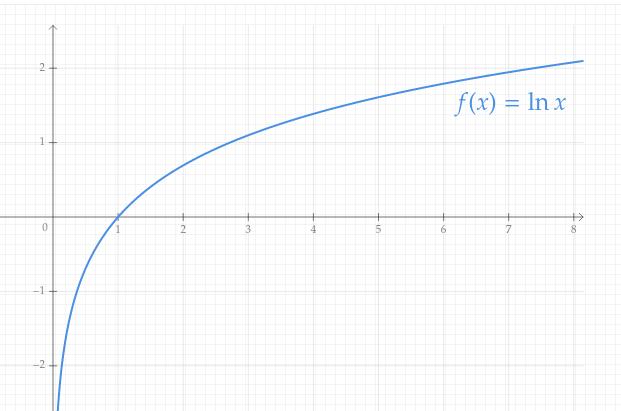 Courbe de la fonction logarithme népérien