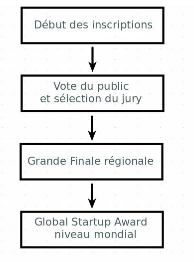 Les différentes étapes de la compétition