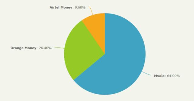 ¿Qué dinero móvil utiliza principalmente?