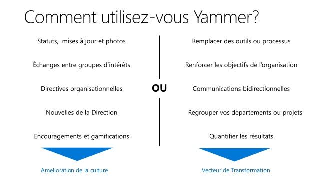 Možnosti nabízené společností Yammer